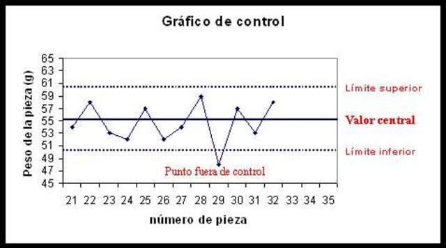 Se introduce el grafico de control