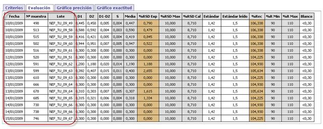 cartas de control en el analisis de datos