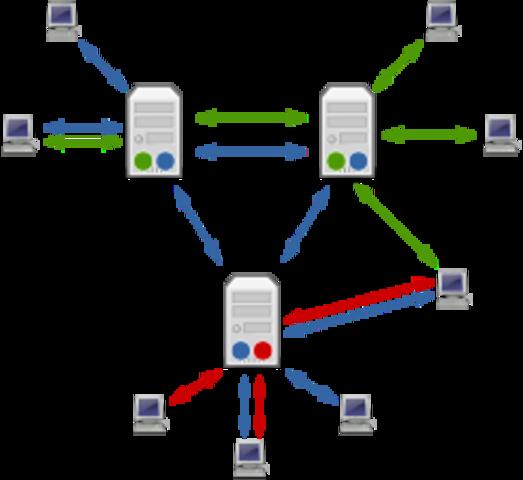 Usenet es el acrónimo de Users Network (Red de usuarios), consistente en un sistema global de discusión en Internet, que evoluciona de las redes UUCP. Fue creado por Tom Truscott y Jim Ellis, estudiantes de la Universidad de Duke, en 1979. Los usuarios pu