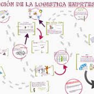 Evolución de la Logística. timeline