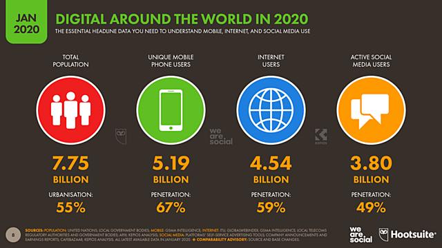 We are Social y Hootsuite han presentado su informe conjunto Digital 2020 Global Digital Overview.