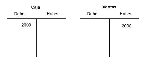 Debe y Haber