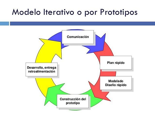 CICLO DE VIDA EN PROTOTIPO