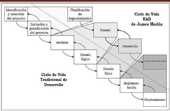 CICLO DE VIDA DE DESARROLLO RÁPIDO DE APLICACIONES