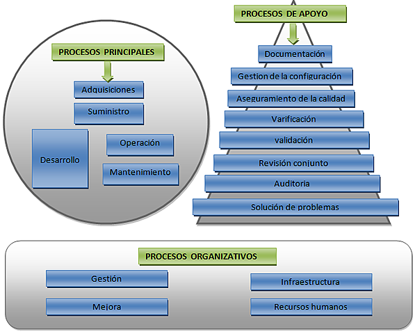 """""""SOFTWARE LIFE-CYCLE PROCESSES"""""""