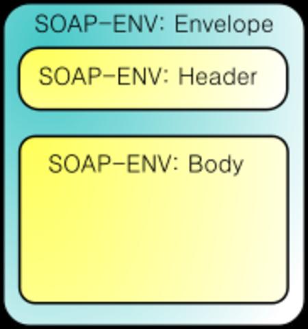 creacion del soap (Simple Object Access Protocol)