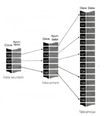 creacion de el algoritmo de busqueda