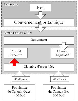 Obtention du gouvernement responsable