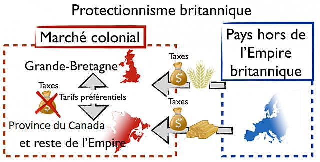 Abolition du protectionnisme