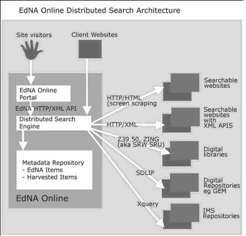 Distribute search