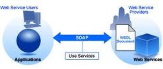 SOAP (Protocolo simple de acceso a objetos)