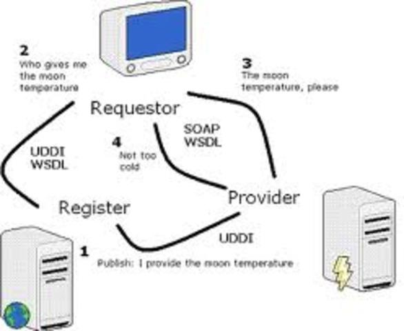 creacion del SOAP