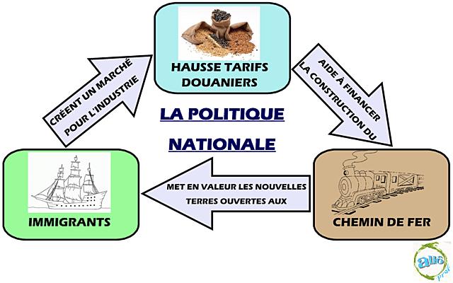 La Politique nationale