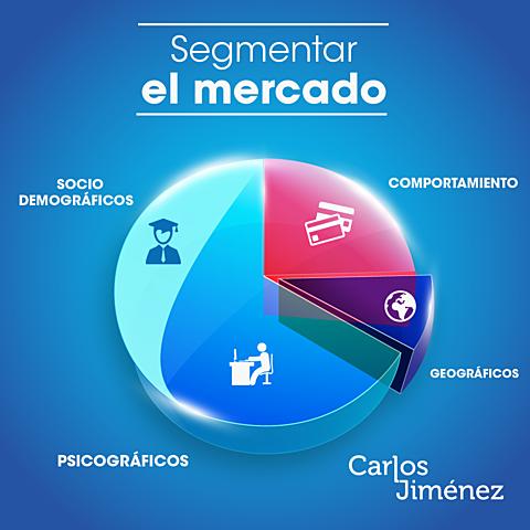 La segmentación de Mercado
