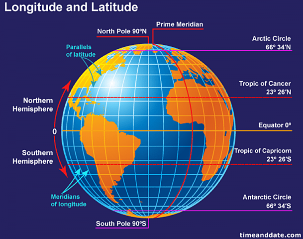 4.1.2: Distinguish between the North and South Poles; the equator and the prime meridian; the tropics; and the hemispheres, using coordinates to plot locations.