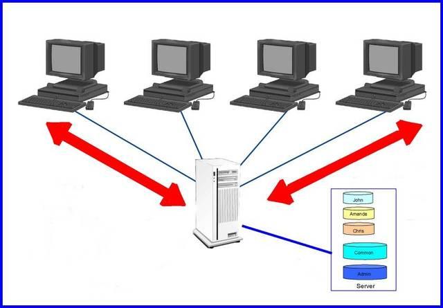 archivos de servidor