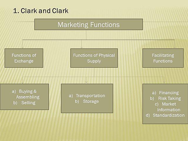 Agrupación de las funciones del marketing