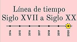 Linea de tiempo siglo XVIIi a siglo XX timeline