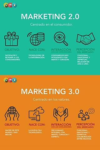 El marketing 2.0 y 3.0