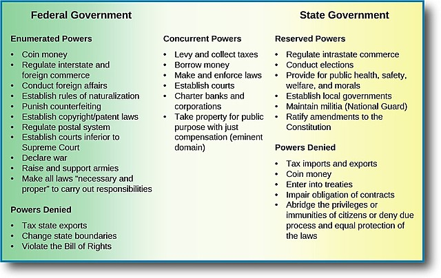 4.5.5: Describe the components of California's governance structure (e.g., cities and towns, Indian rancherias and reservations, counties, school districts).