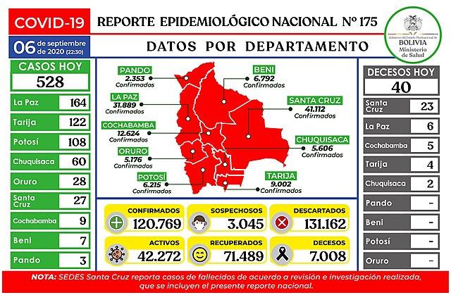 Noveno día consecutivo con menos de un millar de casos de COVID-19: 528 este domingo
