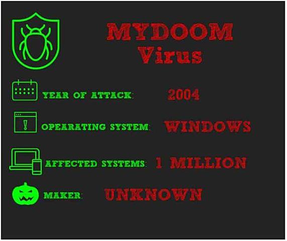 Virus Gusano Mydoom-A.