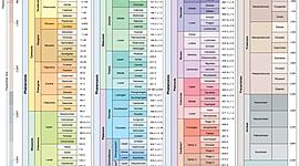 Geokronoloogiline skaala Kristjan G2BK 2020/21 timeline
