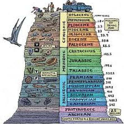 Geokronoloogiline skaala Eiriin timeline