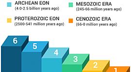 Geokronoloogiline skaala Maris Sa BK timeline