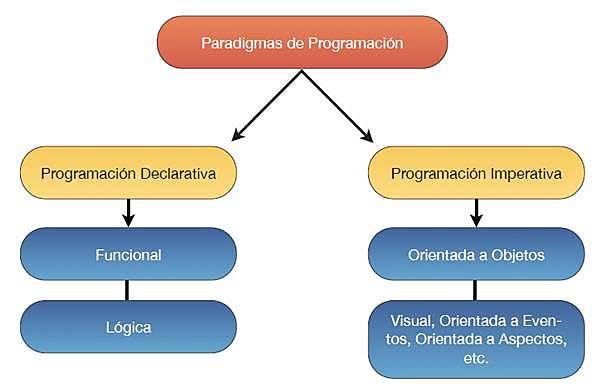 Nacen los paradigmas de programación