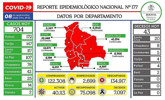 Gobierno reporta 704 nuevos casos de coronavirus y Bolivia acumula 122.308 positivos