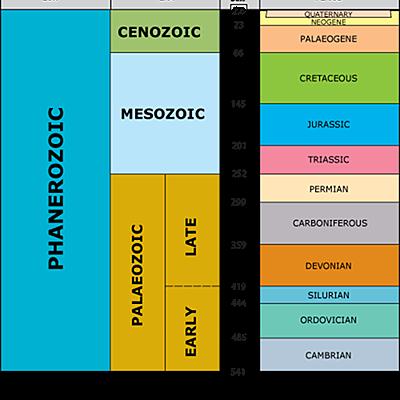 Geokronoloogiline skaala Annaliisa R2 timeline