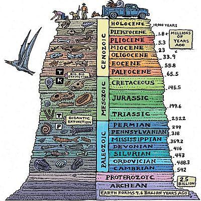 Geokronoloogiline skaala Mairis EV timeline