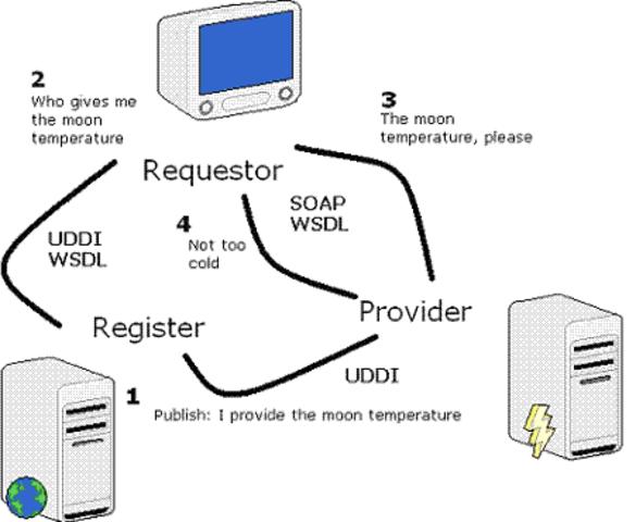 SOAP (Protocolo estandar)