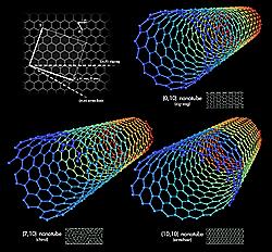 fibra de nanotecnología