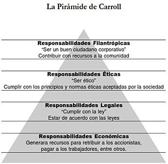 PIRAMIDE DE CARROLL