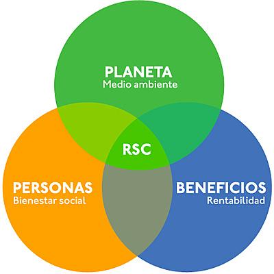 EVOLUCIÓN DE LA RESPONSABILIDAD SOCIAL EN MÉXICO Y EL MUNDO timeline