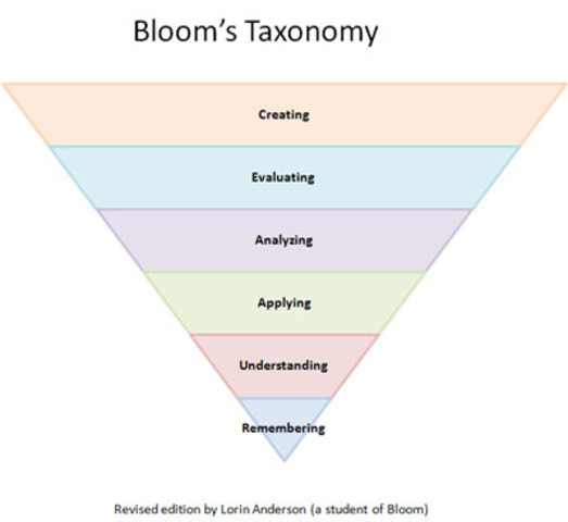 Benjamin Bloom- Three Domains of Learning