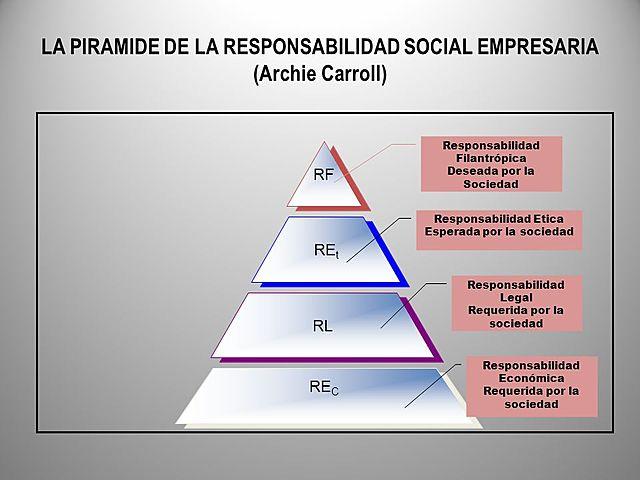CREACIÓN DE LAS RESPONSABILIDADES FUNDAMENTALES DE LA EMPRESA