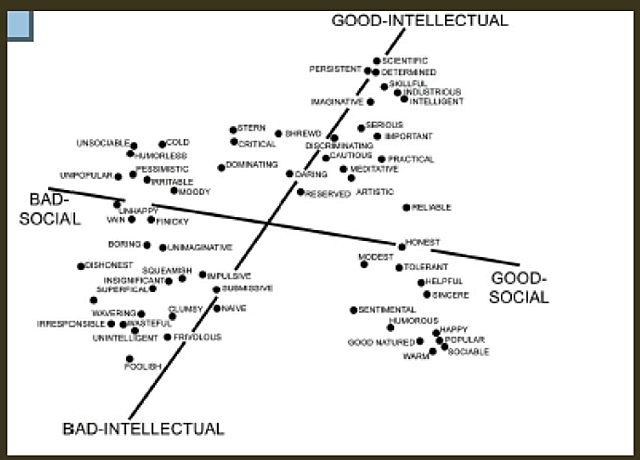 Approccio multidimensionale nella formazione di impressioni - Rosemberg