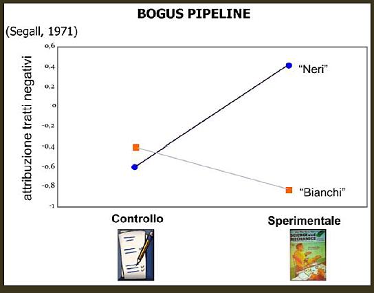 Bogus pipeline - Segall