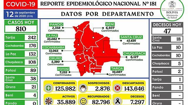 Bolivia llega a los 125.982 casos, luego de registrar 810 nuevos contagios