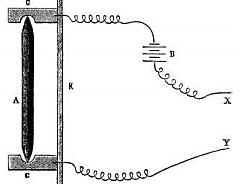 El micrófono de carbono es inventado por David Edward Hughes (posteriormente mejorado en 1920).