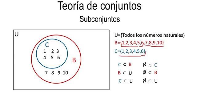 Teoría de los Conjuntos