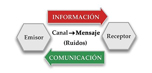 Teoría de la Información y la Comunicación