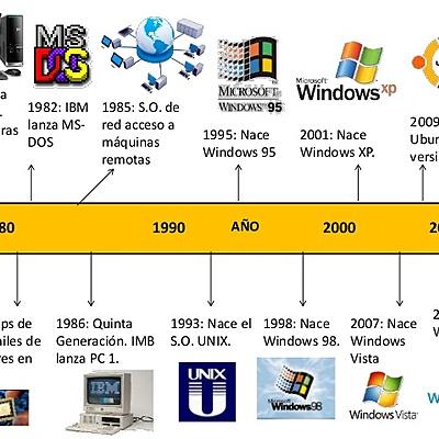 Linea de tiempo de la evolución de los sistemas operativos timeline