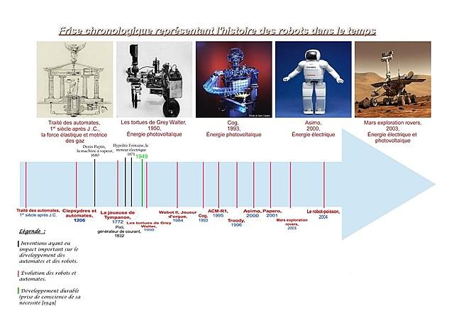Frise historique sur la robotique