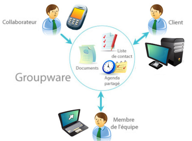 Groupware (Software colaborativo)