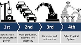 Storia della rivoluzione industriale timeline