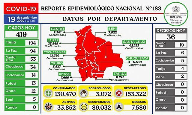 Bolivia reporta 419 nuevos casos positivos y 36 decesos por Covid-19